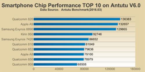Test-processeur-CPU-Antutu