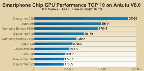 Test-processeur-GPU-Antutu