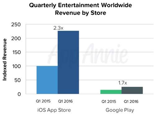 CA-Applis-Play-Store-App-Store-02