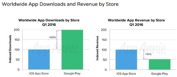 CA-Applis-Play-Store-App-Store