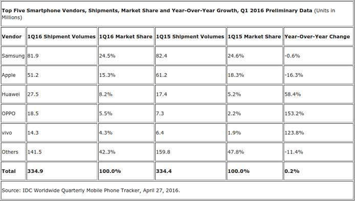 IDC-ventes-smartphones-Q1-2016