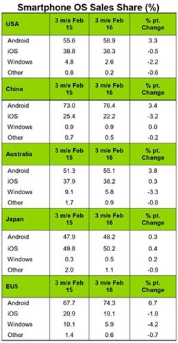 iOS baisse en Europe et en Chine