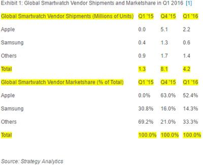Smartwatch-ventes-Q1-2016