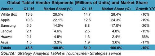 Tablettes-ventes-Q1-2016