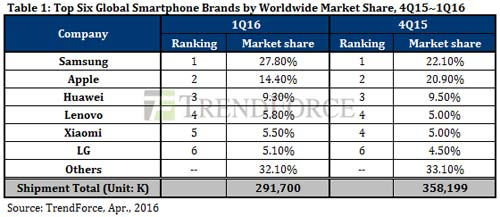 TrendForce-Apple-Samsung-Q1-2016