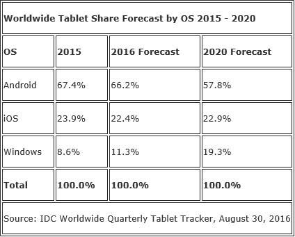 IDC-ventes-tablettes-2016-2020