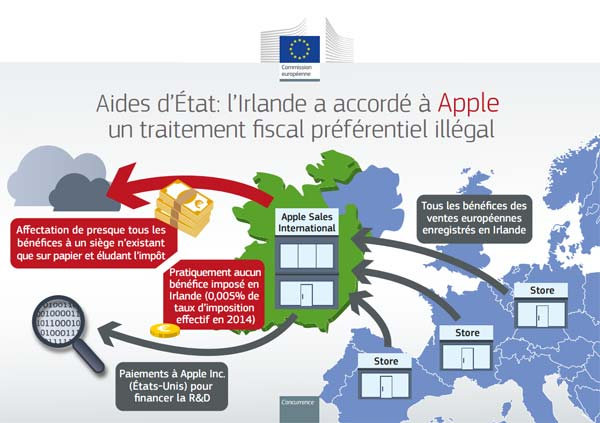 UE optimisation fiscale Apple en Irlande