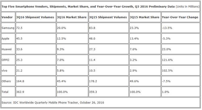 idc-ventes-smartphones-q3-2016