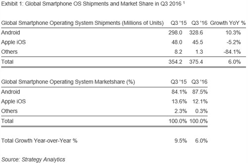 android-q3-2016-strategy-analytics