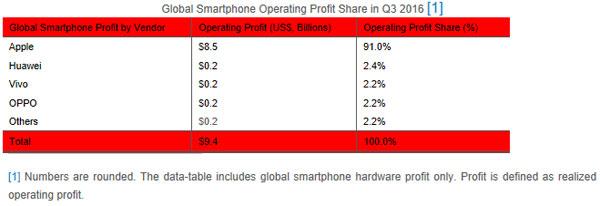 apple-benefices-q3-2016
