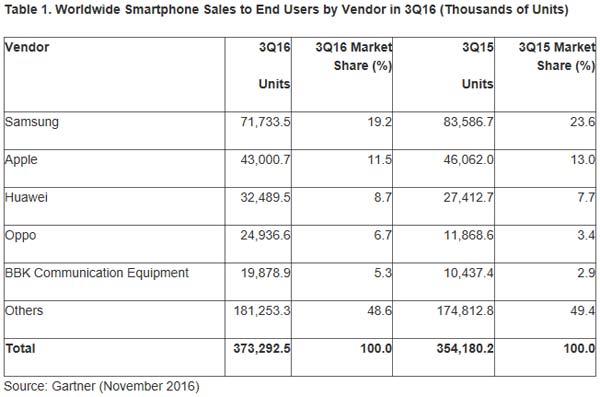 gartner-ventes-smartphones-q3-2016