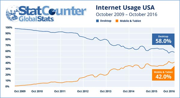 internet-sur-mobile-et-ordinateur-usa