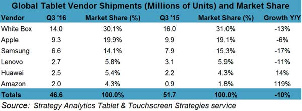 ventes-tablettes-q3-2016-strategy-analytics