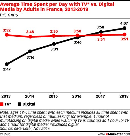 emarketer-conso-media-france-02