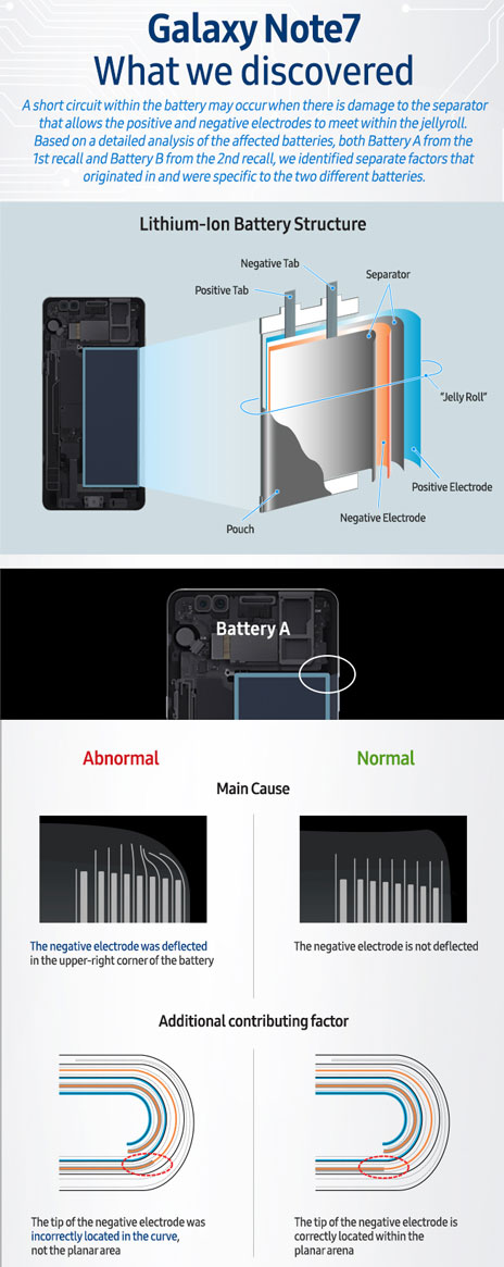 Galaxy-Note-7-explosion-batterie-01