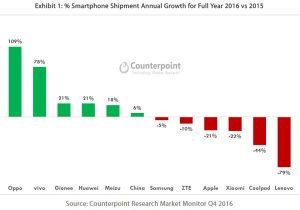 Apple et Xiaomi malmenés en Chine