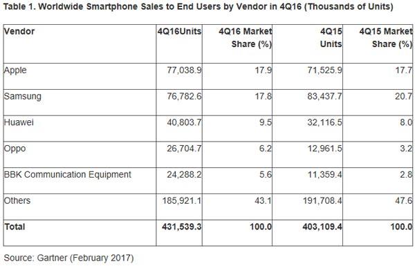Gartner-ventes-smartphones-Q4-2016