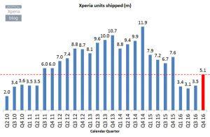 Sony-Xperia-ventes-Q4-2016