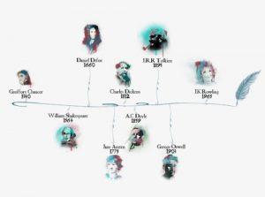 guide de la litterature britannique