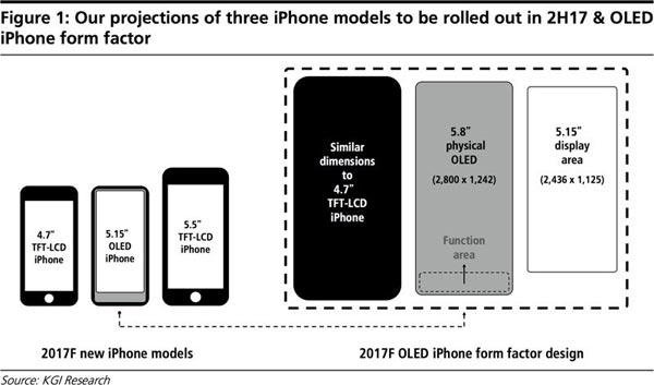 iPhone-8-avec-Touch-Bar