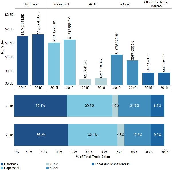 usa ebooks chiffres 2016