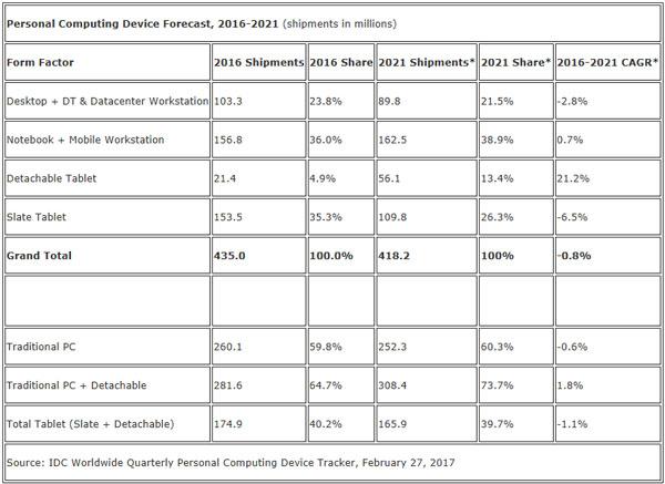 IDC-ventes-PC-2016-2021