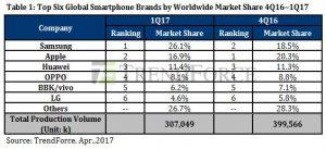 ventes-smartphones-Q1-2017