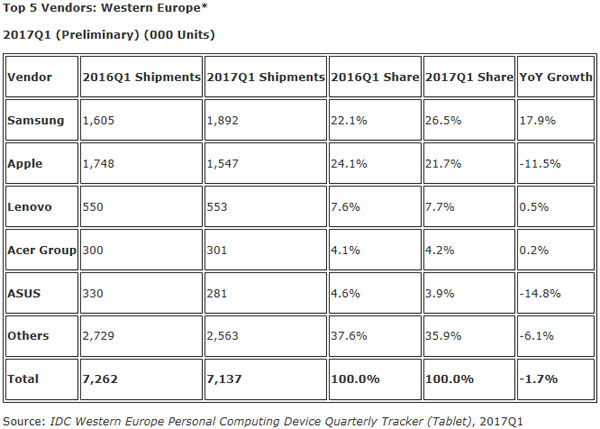 IDC-ventes-tablettes-Q1-2017-Europe