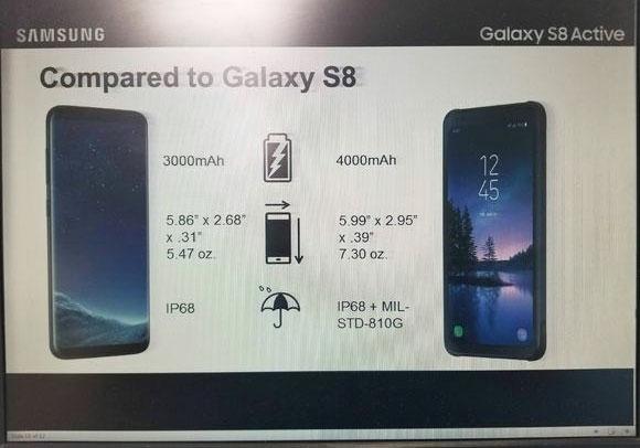Galaxy S8 Active caractéristiques
