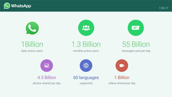WhatsApp 1 milliard utilisateurs par jour