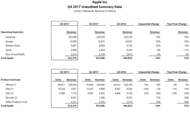 Apple-resultats-Q3-2017