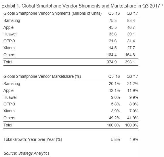 Ventes-smartphones-Q3-2017