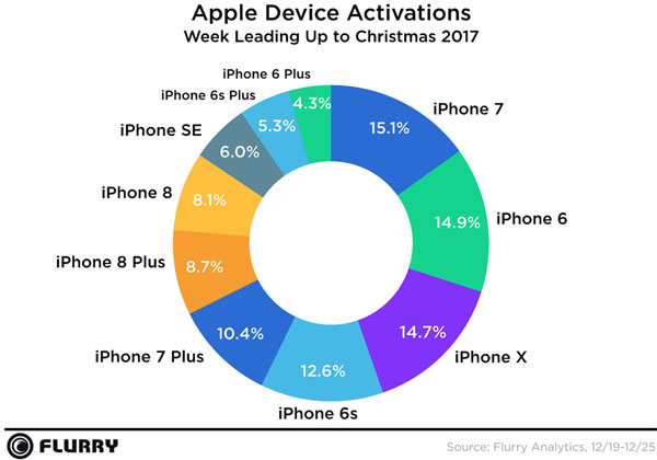 iPhone activation smartphones Noël 2017