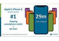 iPhone X 29 millions en Q4 2017