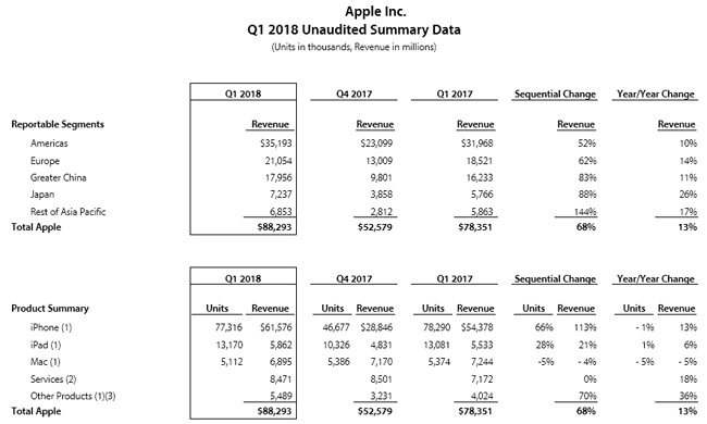 Apple résultats Q4 2017