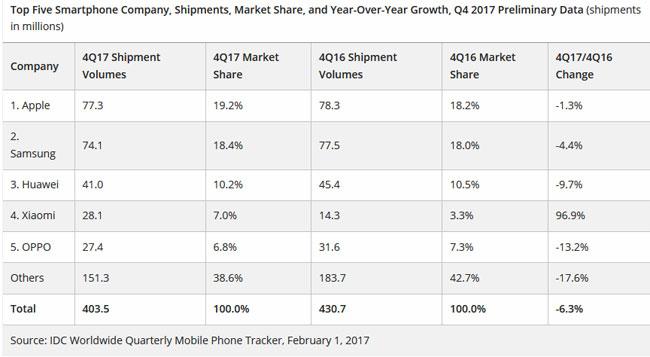 IDC ventes smartphones en baisse Q4 2017