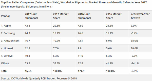 IDC ventes tablettes 2017