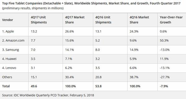 IDC ventes tablettes Q4 2017