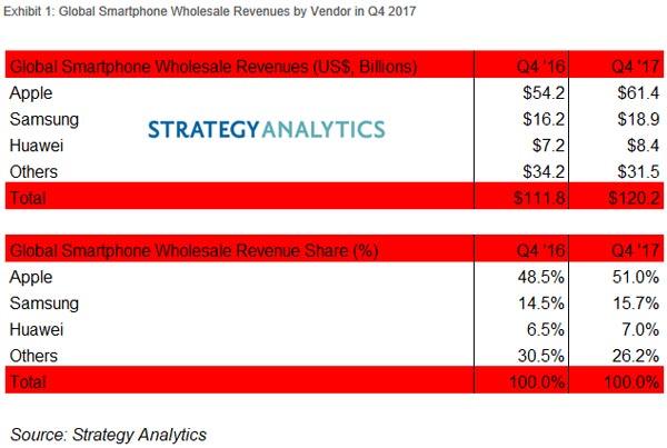 Apple s'empare 51% des revenus marché smartphones