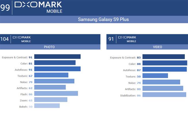 Galaxy S9 Plus DxOmark