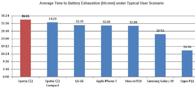Xperia XZ2 meilleure batterie