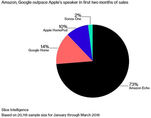 Apple HomePod part de marché 2018