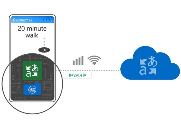 Microsoft Translator une IA hors connexion