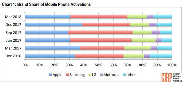 Samsung vend plus de smartphones qu'Apple