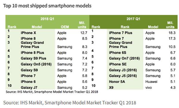 Top 10 des smartphones plus vendus en Q1 2018 IHS