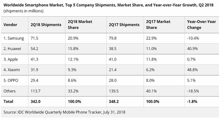 Huawei devance Apple IDC