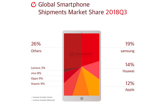 Ventes smarthone Q3 2018 Huawei devant Apple