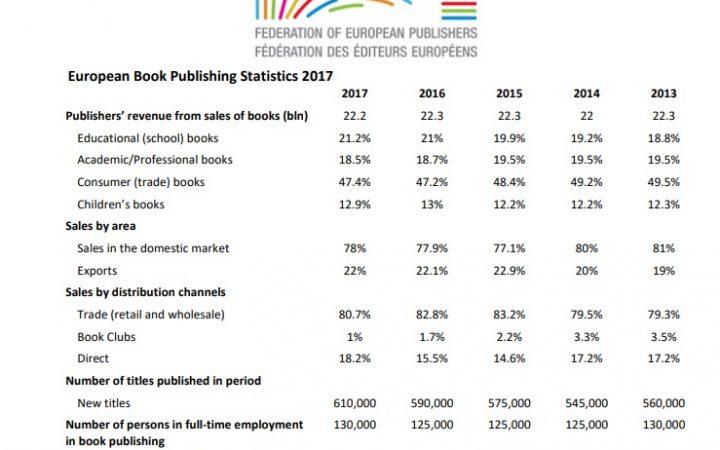 chiffres editeurs livres fep 2017