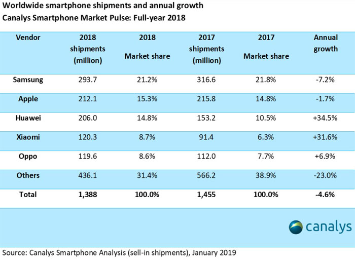 Ventes smartphones 2018 Canalys