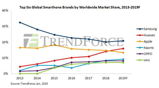 Ventes smartphones prévisions 2019 TrendForce
